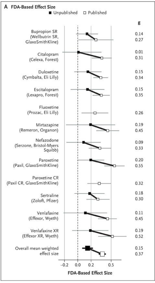 Antidepressant drug effect sizes