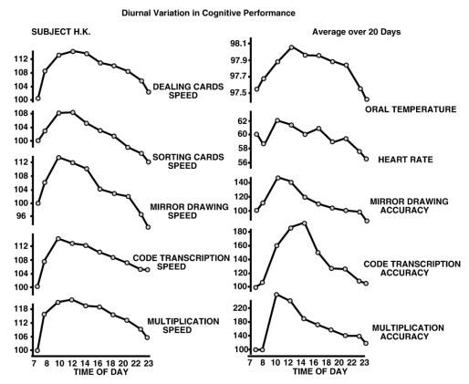 Circadian rhythms cognitive performance
